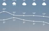 阴天比雨天多 下周还要冷?