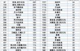 66名温商登上2020胡润百富榜 人数创历史新高