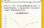 中国百万小店数字化手段谋出路 呈现V型复苏展现超强韧性