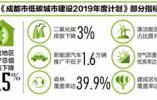 成都今年低碳城市建设计划 新能源汽车推广不低于1.6万辆