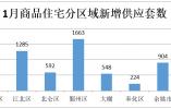 1月份宁波全市新房成交16291套 二手住宅成交8615套