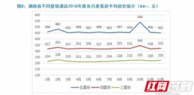 2018湖南酒店年度报告:房价连跌5年后回暖
