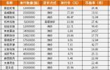 财经猎豹丨超级打新周来袭,29只新股连轴申购