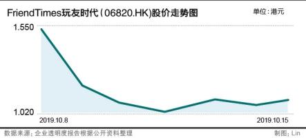 上市一周股价下跌近三成 FriendTimes盈利单一化风险或为最大痛点