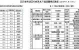 江苏通报13市地表水环境质量:淮安扬州未达标