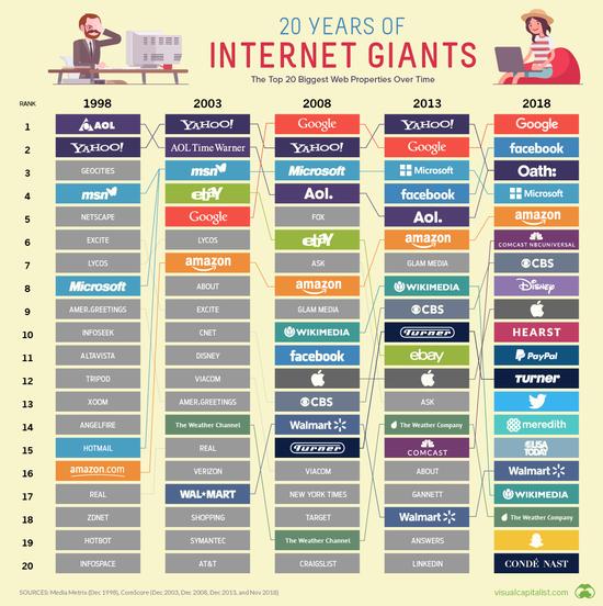 从1998年到2018年:统治网络的20家互联网巨头