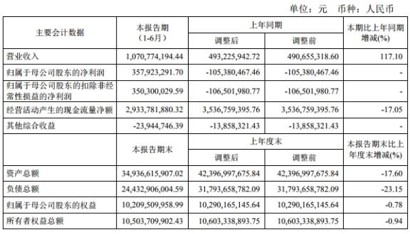 太平洋37亿本金踩雷15宗诉讼 涉12宗股票质押官司