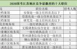 国考报名第六天,江苏一职位竞争比位居全国榜首,917人抢!