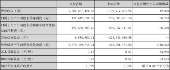 国元证券上半年净利4亿 近13亿本金踩雷6宗股票质押