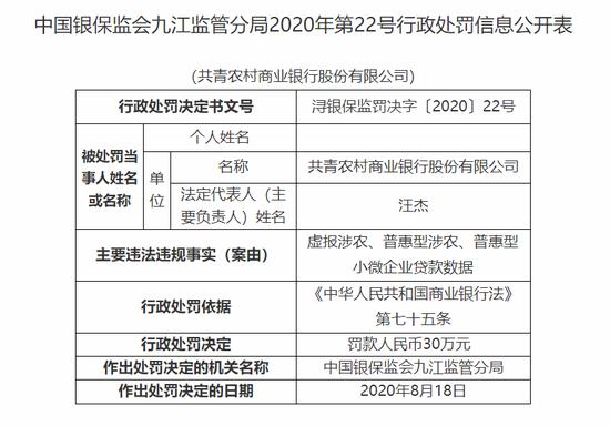 共青农商行被罚30万:虚报涉农、普惠型小微企业贷款数据