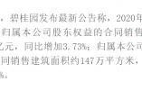 碧桂园2020年业绩稳健增长 累计权益销售额达5706.6亿