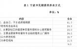 逾八成宁波市民选择居家养老 专业护理队伍不足成短板