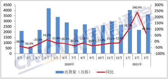 中国信通院:3月国内5G手机出货量2749.8万部 占比提升至76.2%