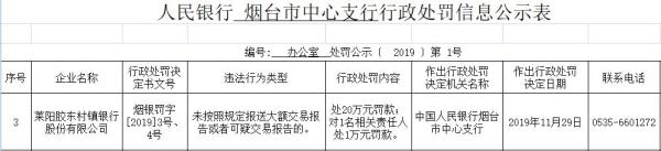 龙口农商行子银行违法遭罚 未按规定报送大额交易报告