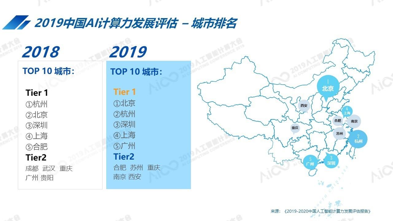 AICC2019公布最新中国人工智能计算力排名:北京超杭州跃居第一