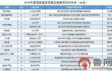 2018国家虚拟仿真实验教学项目名单公布 山东入选16个