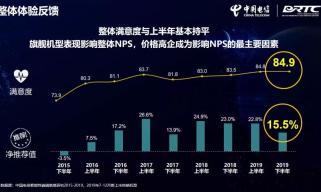 中国电信终端洞察报告:用户已接受并更愿意推荐5G手机