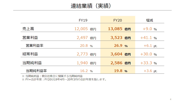 任天堂2019财年营收123亿美元 售出2103万部Switch游戏机