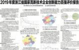 2019年度浙江省国家高新技术企业创新能力百强评价报告