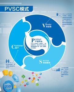 PVSC商业模式