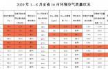 """山东公布1-8月环境空气质量状况 这几个城市""""气质""""更佳"""