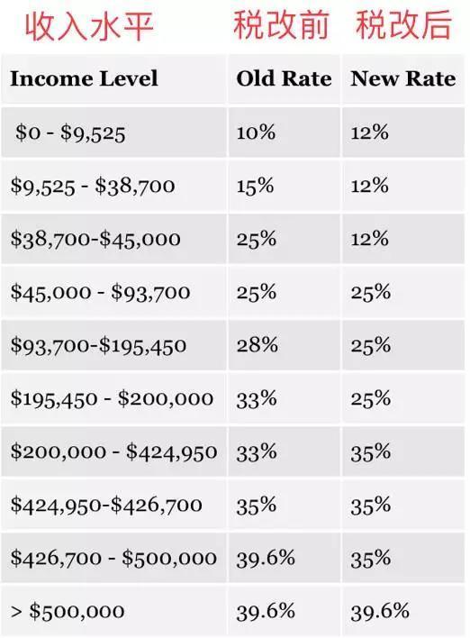 单身居民个人所得税税率