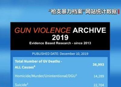美国今年因枪击死亡人数已达近37000人