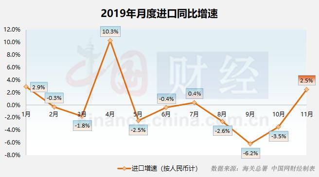"""11月进口增速""""转正""""预示内需企稳 贸易结构持续向好"""